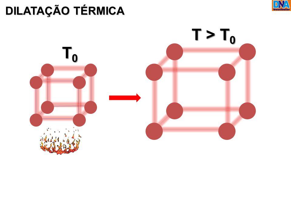 DILATAÇÃO TÉRMICA T0T0T0T0 T > T 0