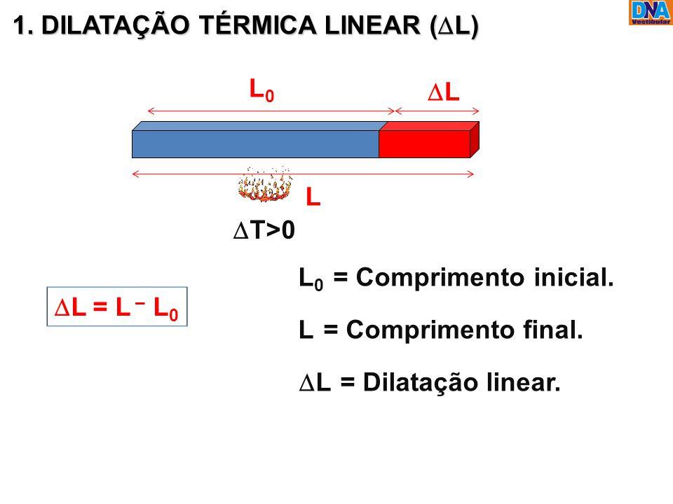 L0L0 L LL 1. DILATAÇÃO TÉRMICA LINEAR (  L)  T>0 L 0 = Comprimento inicial. L = Comprimento final.  L = L – L 0  L = Dilatação linear.