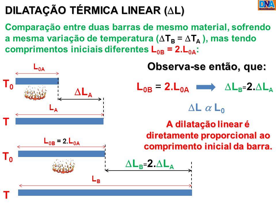 L 0A T0T0 DILATAÇÃO TÉRMICA LINEAR (  L) LALA T0T0 L 0B = 2. L 0A Comparação entre duas barras de mesmo material, sofrendo a mesma variação de temp