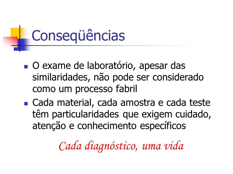 Conseqüências O exame de laboratório, apesar das similaridades, não pode ser considerado como um processo fabril Cada material, cada amostra e cada te