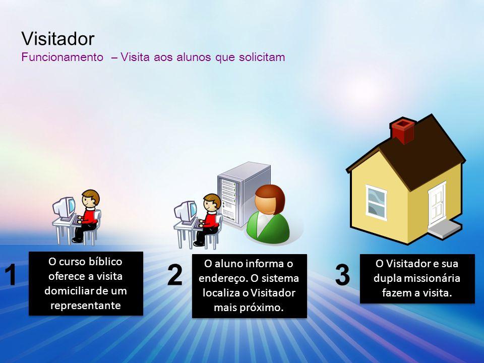 O curso bíblico oferece a visita domiciliar de um representante O aluno informa o endereço. O sistema localiza o Visitador mais próximo. 12 Visitador