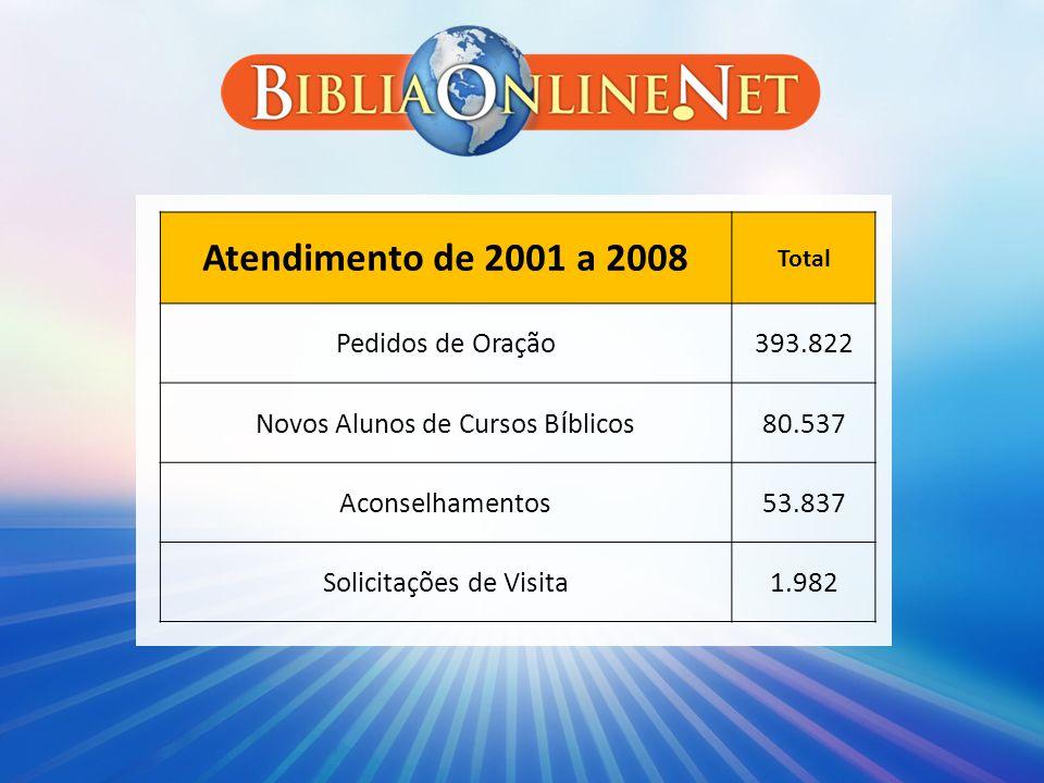 Atendimento de 2001 a 2008 Total Pedidos de Oração393.822 Novos Alunos de Cursos B í blicos80.537 Aconselhamentos53.837 Solicitações de Visita1.982