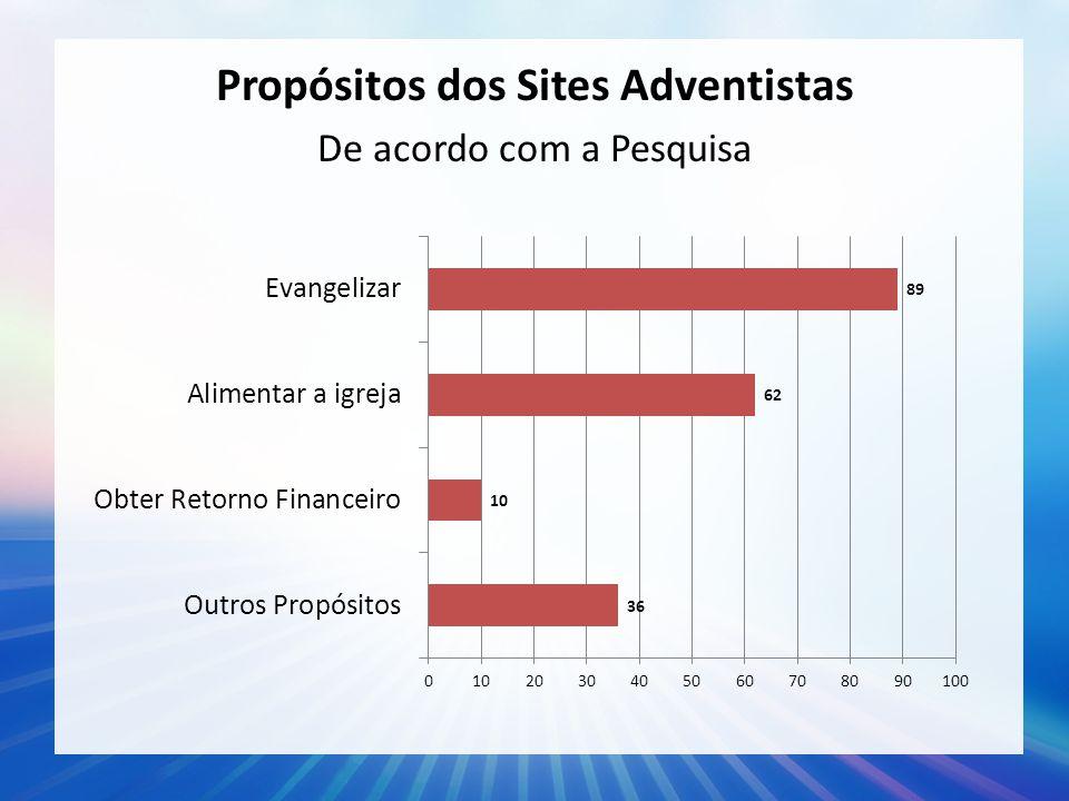 Propósitos dos Sites Adventistas De acordo com a Pesquisa