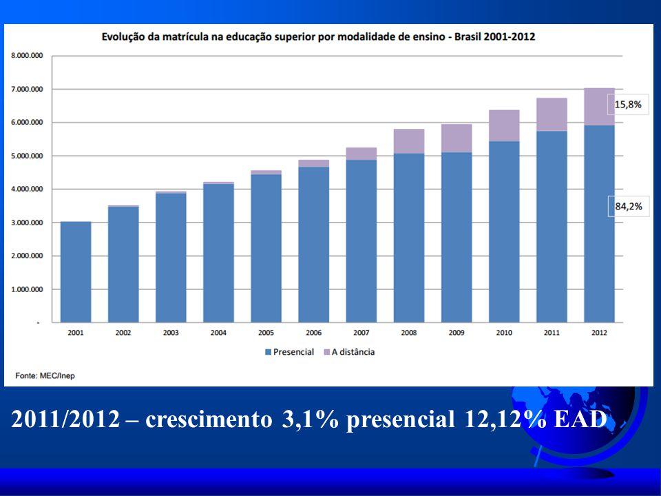 2011/2012 – crescimento 3,1% presencial 12,12% EAD