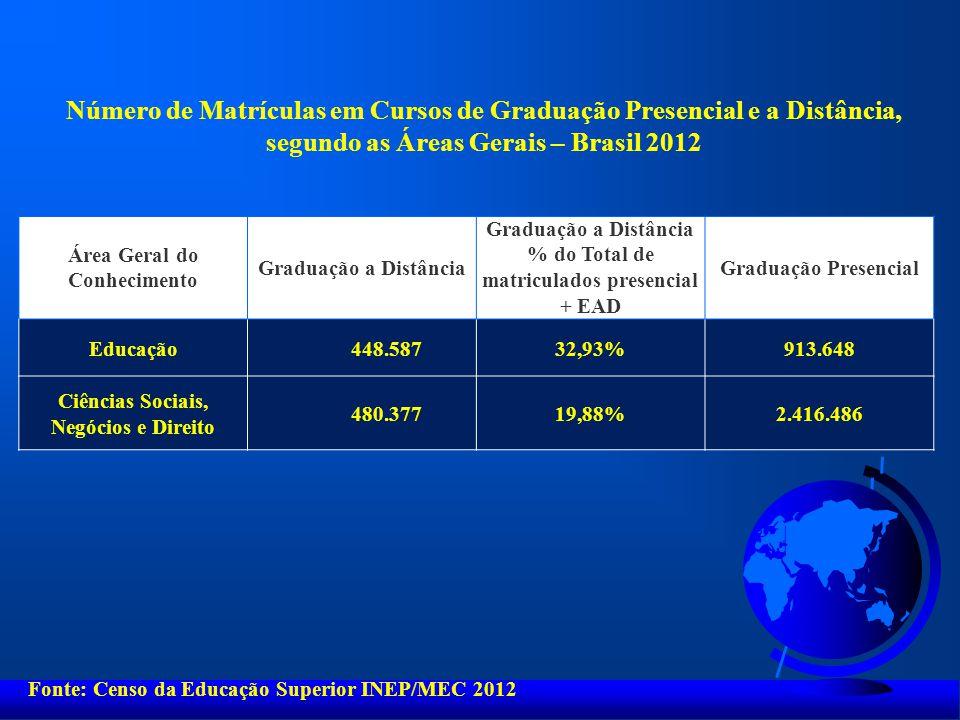 Área Geral do Conhecimento Graduação a Distância % do Total de matriculados presencial + EAD Graduação Presencial Educação 448.58732,93%913.648 Ciênci