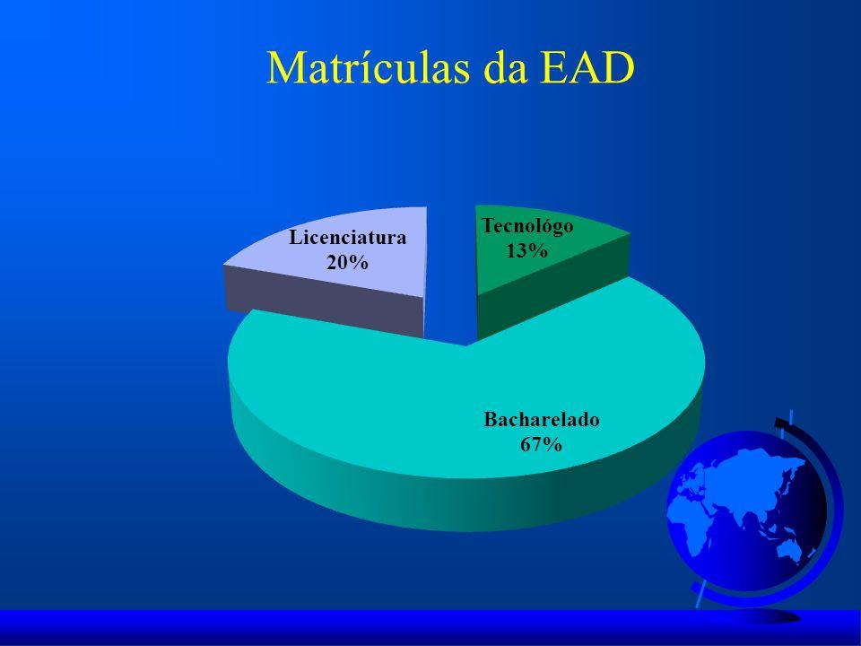 Matrículas da EAD