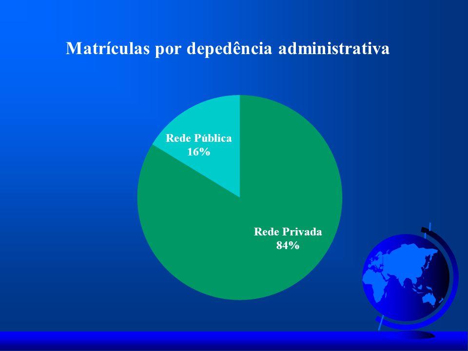 Matrículas por depedência administrativa