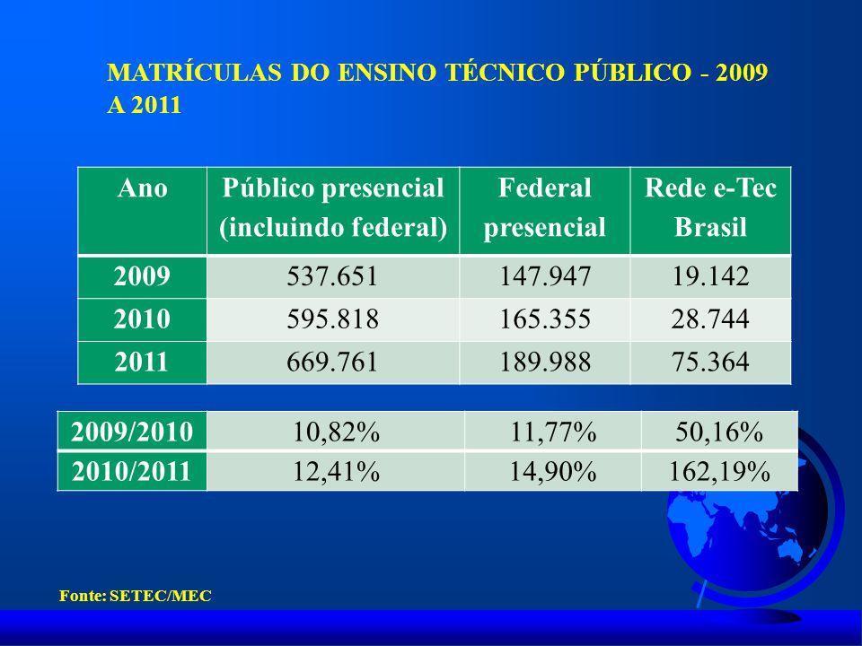 Ano Público presencial (incluindo federal) Federal presencial Rede e-Tec Brasil 2009537.651147.94719.142 2010595.818165.35528.744 2011669.761189.98875