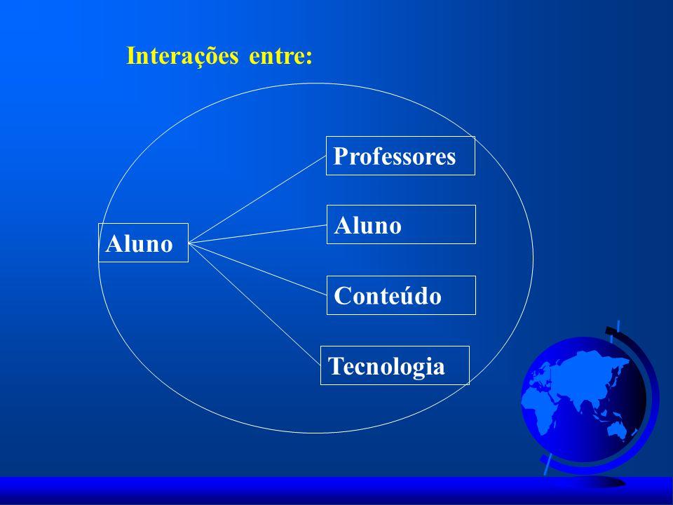 Interações entre: Aluno Professores Aluno Conteúdo Tecnologia