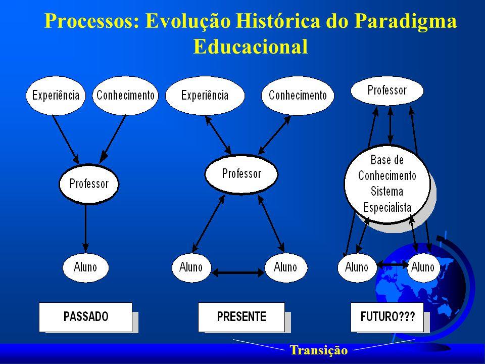 Processos: Evolução Histórica do Paradigma Educacional Transição