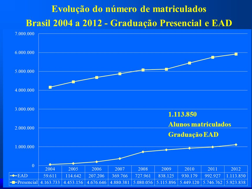 Aluno Professor Ambiente de Aprendizagem Aluno Avaliação Fonte: Adaptado de Freitas (2001) Avaliação em EaD
