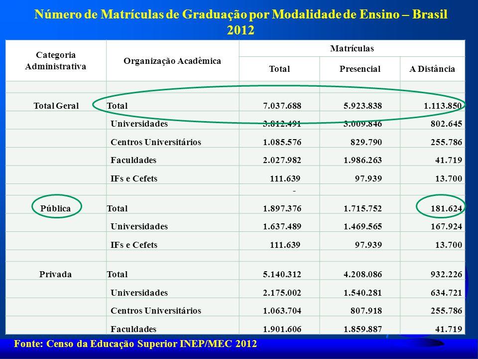 Categoria Administrativa Organização Acadêmica Matrículas TotalPresencialA Distância Total GeralTotal 7.037.688 5.923.838 1.113.850 Universidades 3.81