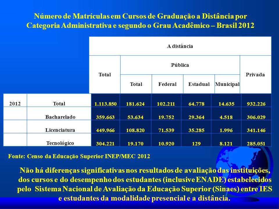 Vagas OferecidasCandidatos Inscritos Relação Candidatos Inscritos/Vaga Ingressos Graduação Presencial Graduação a Distância Graduação Presencial Graduação a Distância Graduação Presencial Graduação a Distância Graduação Presencial Graduação a Distância 1.025.0431.329.4075.772.2871.029.9815,60,8781.003542.633 Fonte: Censo da Educação Superior INEP/MEC 2012 Número de Vagas Oferecidas, Candidatos Inscritos, Relação Candidatos Inscritos/ vagas e Ingressos nos Cursos de Graduação Presenciais e a Distância