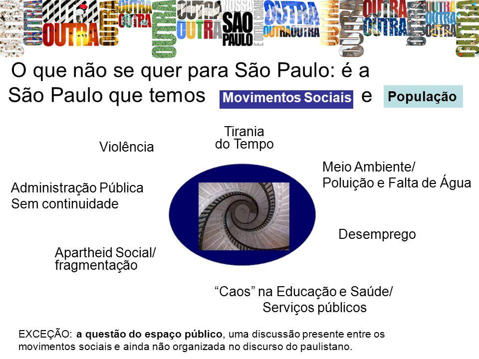 O que não se quer para São Paulo: é a São Paulo que temos e Tirania do Tempo Meio Ambiente/ Poluição e Falta de Água Violência Administração Pública S
