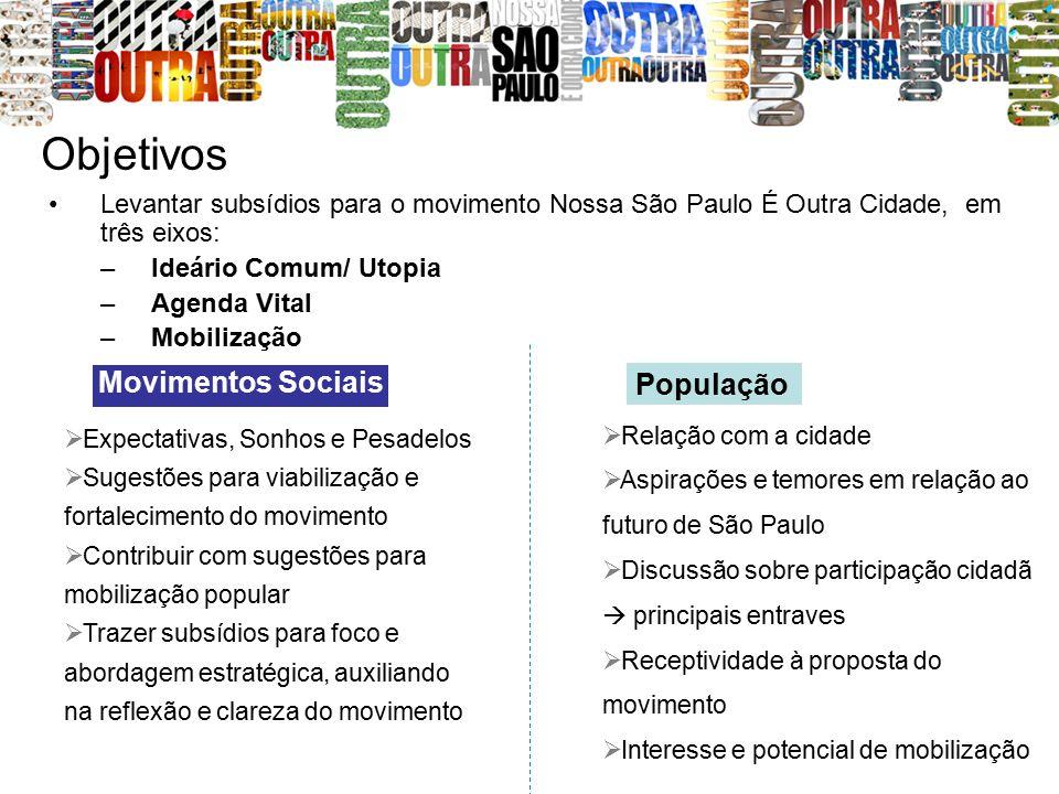 Objetivos Levantar subsídios para o movimento Nossa São Paulo É Outra Cidade, em três eixos: –Ideário Comum/ Utopia –Agenda Vital –Mobilização  Expec