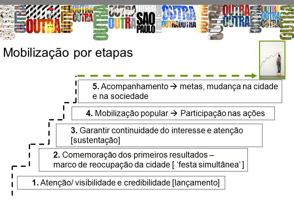 Mobilização por etapas 1. Atenção/ visibilidade e credibilidade [lançamento] 2. Comemoração dos primeiros resultados – marco de reocupação da cidade [