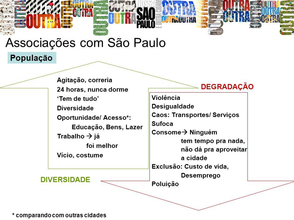 Associações com São Paulo Agitação, correria 24 horas, nunca dorme 'Tem de tudo' Diversidade Oportunidade/ Acesso*: Educação, Bens, Lazer Trabalho  j