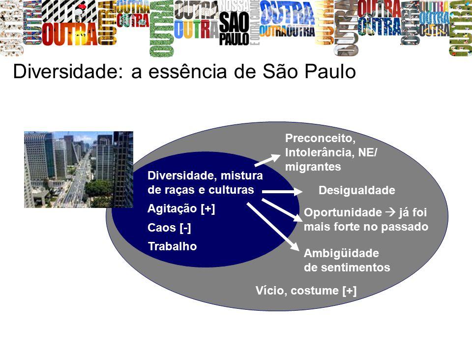 Diversidade: a essência de São Paulo Diversidade, mistura de raças e culturas Agitação [+] Preconceito, Intolerância, NE/ migrantes Caos [-] Ambigüidade de sentimentos Vício, costume [+] Trabalho Oportunidade  já foi mais forte no passado Desigualdade