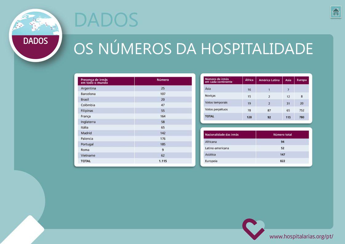 OS NÚMEROS DA HOSPITALIDADE DADOS