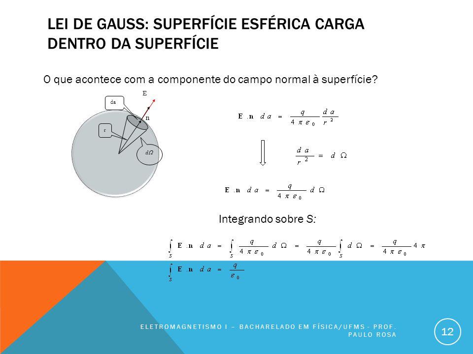 LEI DE GAUSS: SUPERFÍCIE ESFÉRICA CARGA DENTRO DA SUPERFÍCIE ELETROMAGNETISMO I – BACHARELADO EM FÍSICA/UFMS - PROF. PAULO ROSA 12 O que acontece com