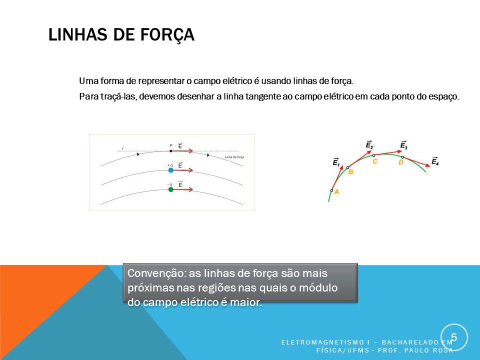 LINHAS DE FORÇA Uma forma de representar o campo elétrico é usando linhas de força. Para traçá-las, devemos desenhar a linha tangente ao campo elétric