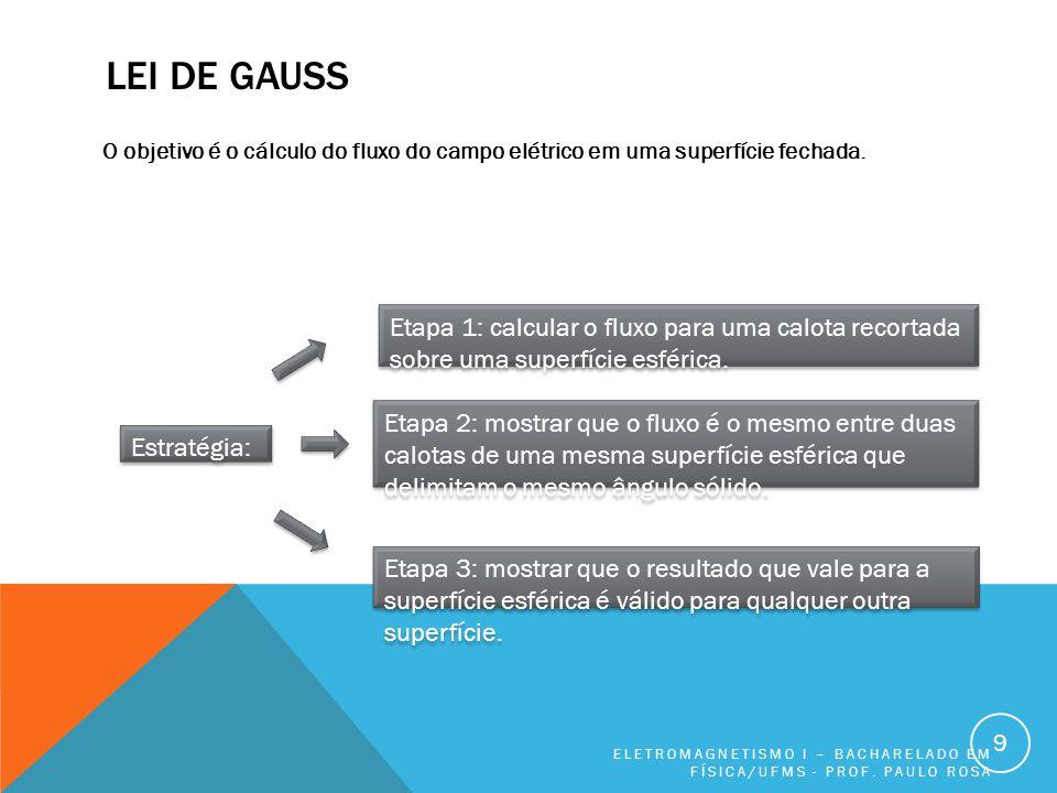LEI DE GAUSS O objetivo é o cálculo do fluxo do campo elétrico em uma superfície fechada. ELETROMAGNETISMO I – BACHARELADO EM FÍSICA/UFMS - PROF. PAUL