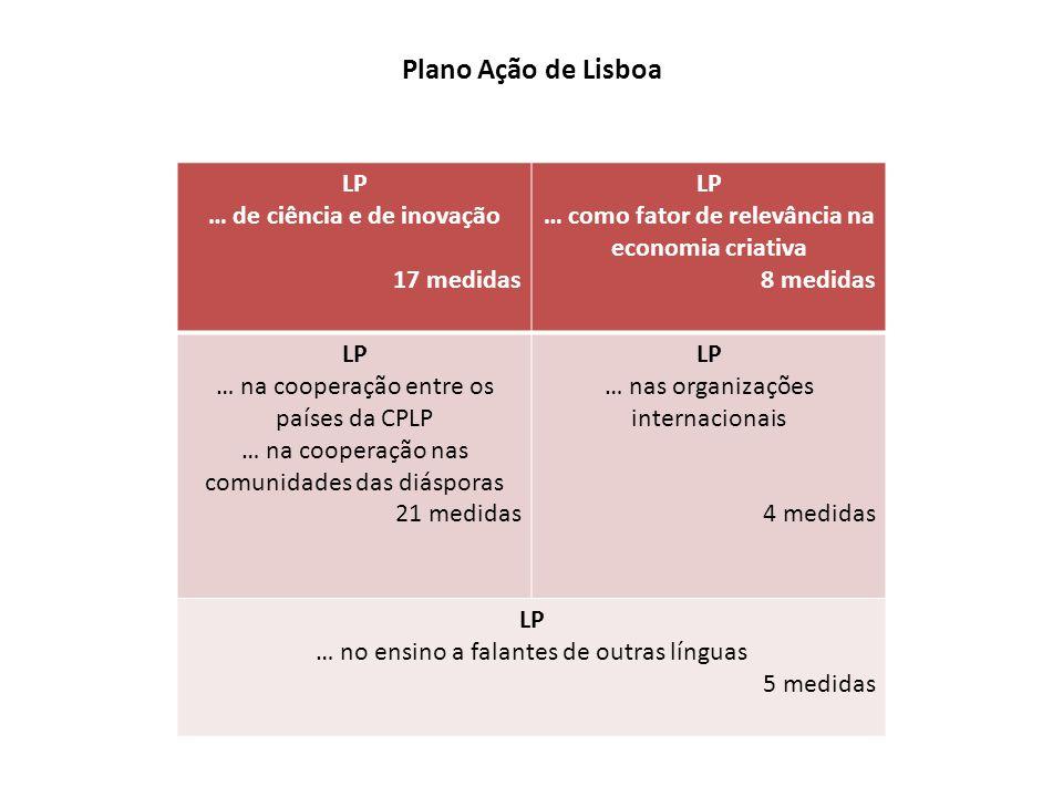 Plano Ação de Lisboa LP … de ciência e de inovação 17 medidas LP … como fator de relevância na economia criativa 8 medidas LP … na cooperação entre os