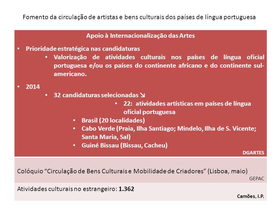 Fomento da circulação de artistas e bens culturais dos países de língua portuguesa Apoio à Internacionalização das Artes Prioridade estratégica nas candidaturas Valorização de atividades culturais nos países de língua oficial portuguesa e/ou os países do continente africano e do continente sul- americano.