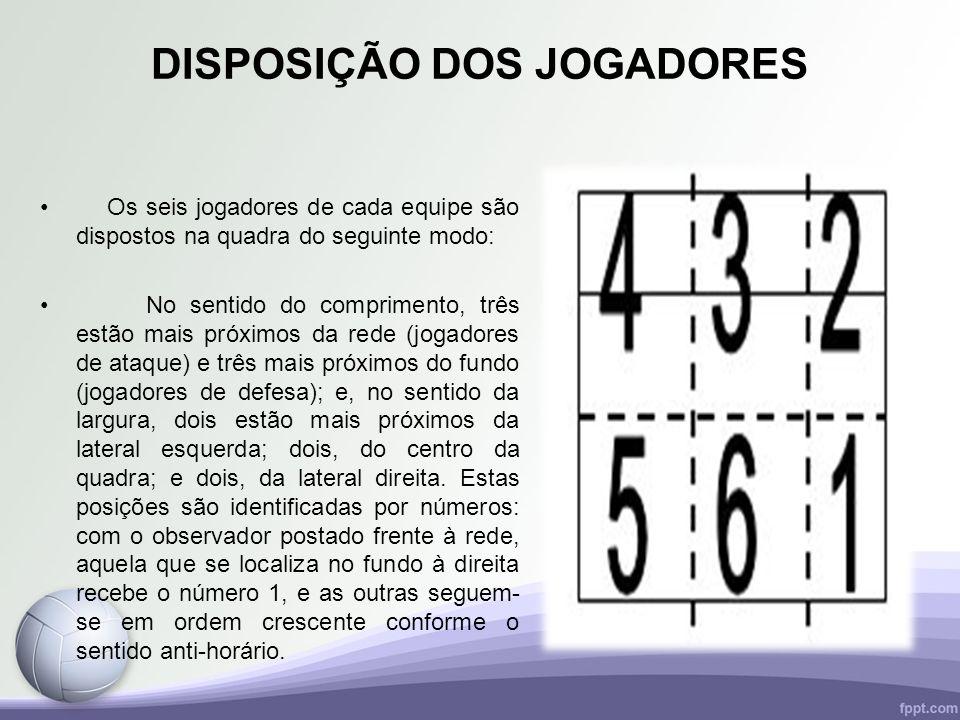 DISPOSIÇÃO DOS JOGADORES Os seis jogadores de cada equipe são dispostos na quadra do seguinte modo: No sentido do comprimento, três estão mais próximo
