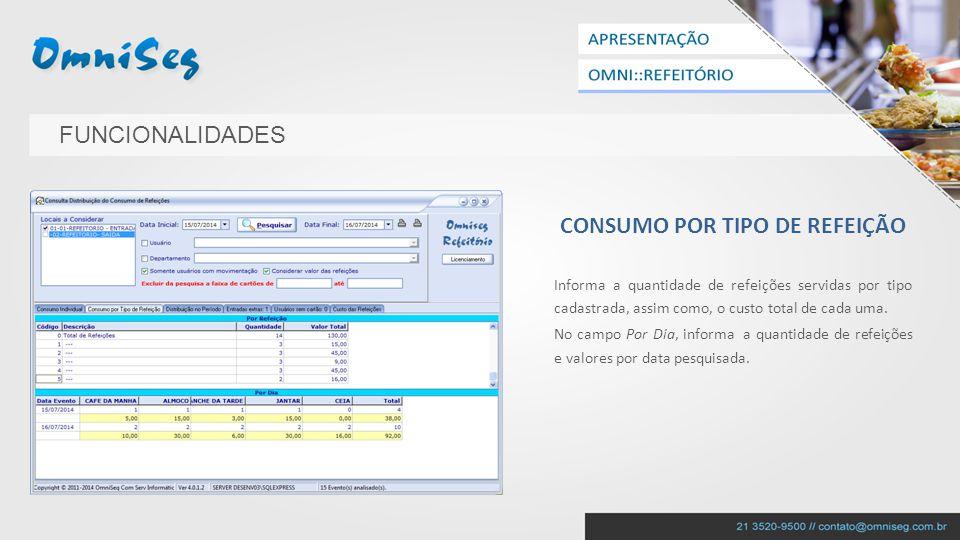 GRÁFICO DE DISTRIBUIÇÃO NO PERÍODO Gera um gráfico de distribuição das refeições no período pesquisado.