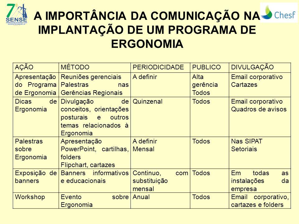 A IMPORTÂNCIA DA COMUNICAÇÃO NA IMPLANTAÇÃO DE UM PROGRAMA DE ERGONOMIA InfoCER - Intranet Chesf Online - Internet