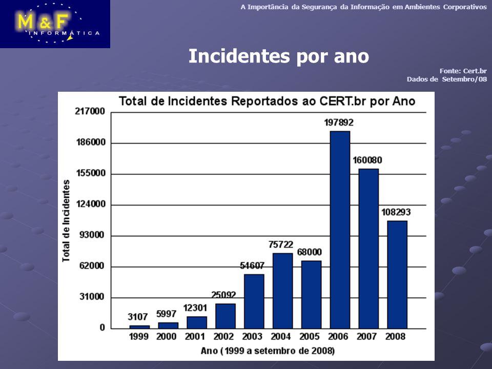 Incidentes por ano A Importância da Segurança da Informação em Ambientes Corporativos Fonte: Cert.br Dados de Setembro/08