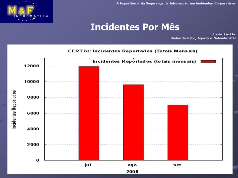 Incidentes Por Mês A Importância da Segurança da Informação em Ambientes Corporativos Fonte: Cert.br Dados de Julho, Agosto e Setembro/08