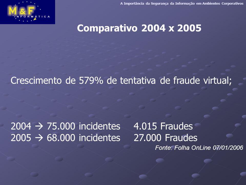 Comparativo 2004 x 2005 Crescimento de 579% de tentativa de fraude virtual; 2004  75.000 incidentes 4.015 Fraudes 2005  68.000 incidentes27.000 Fraudes Fonte: Folha OnLine 07/01/2006 A Importância da Segurança da Informação em Ambientes Corporativos