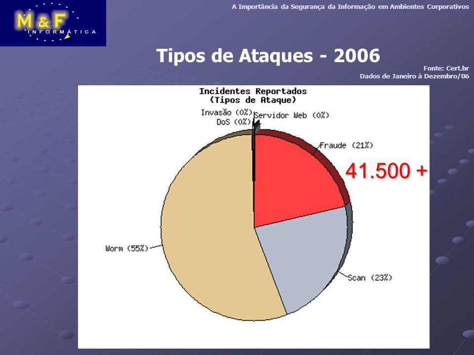 Tipos de Ataques - 2006 A Importância da Segurança da Informação em Ambientes Corporativos Fonte: Cert.br Dados de Janeiro à Dezembro/06 41.500 +