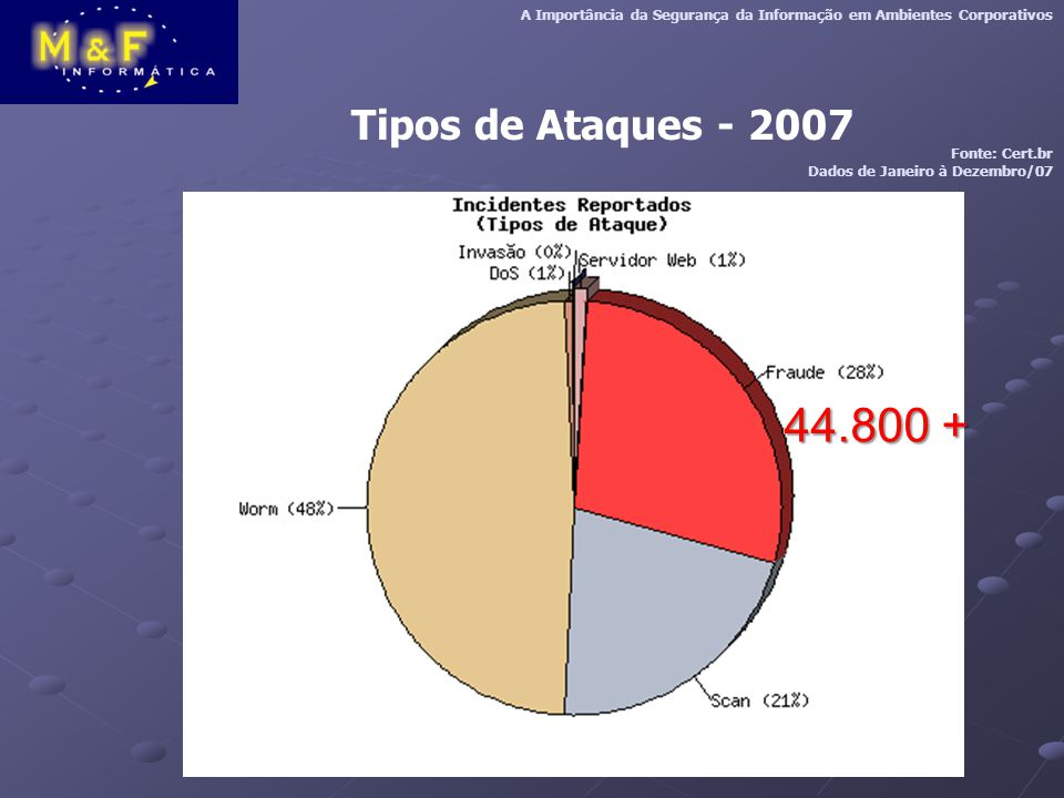 Tipos de Ataques - 2007 A Importância da Segurança da Informação em Ambientes Corporativos Fonte: Cert.br Dados de Janeiro à Dezembro/07 44.800 +
