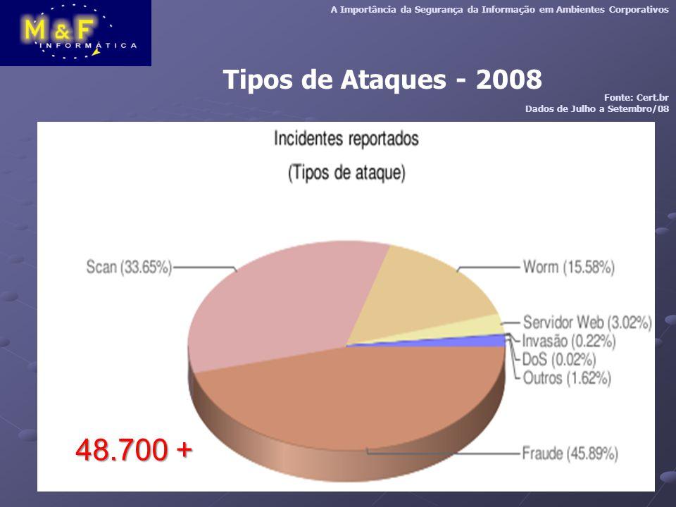 Tipos de Ataques - 2008 A Importância da Segurança da Informação em Ambientes Corporativos Fonte: Cert.br Dados de Julho a Setembro/08 48.700 +