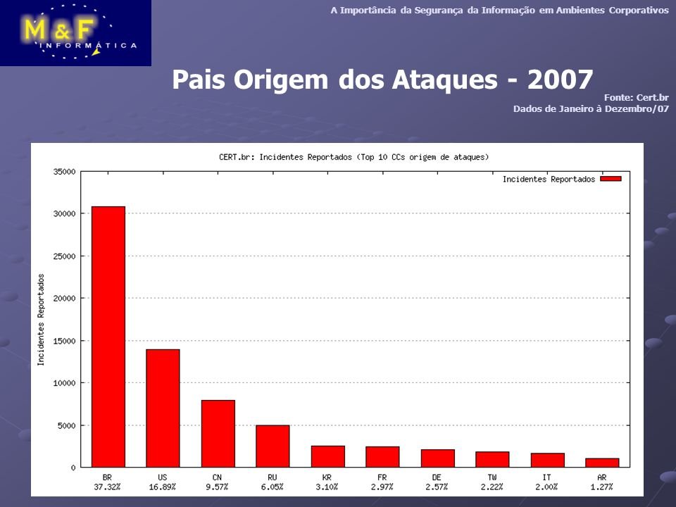 Pais Origem dos Ataques - 2007 A Importância da Segurança da Informação em Ambientes Corporativos Fonte: Cert.br Dados de Janeiro à Dezembro/07