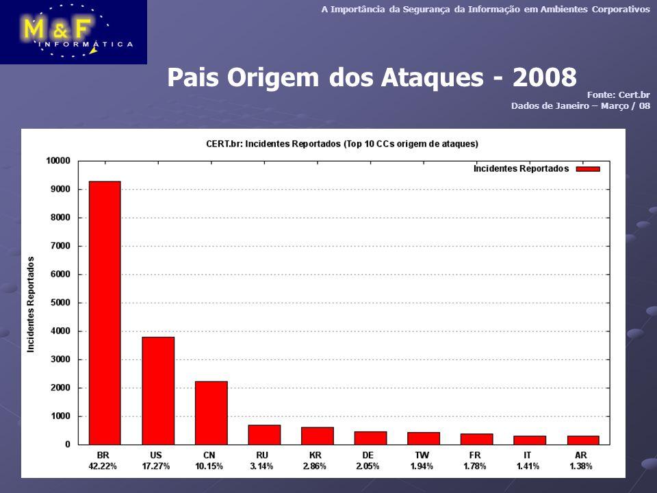 Pais Origem dos Ataques - 2008 A Importância da Segurança da Informação em Ambientes Corporativos Fonte: Cert.br Dados de Janeiro – Março / 08