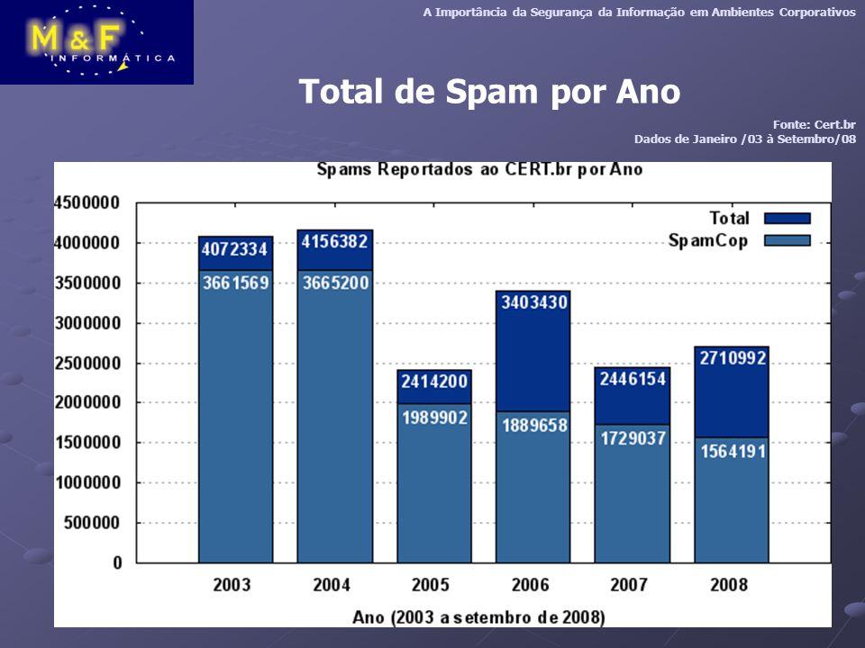 Total de Spam por Ano A Importância da Segurança da Informação em Ambientes Corporativos Fonte: Cert.br Dados de Janeiro /03 à Setembro/08