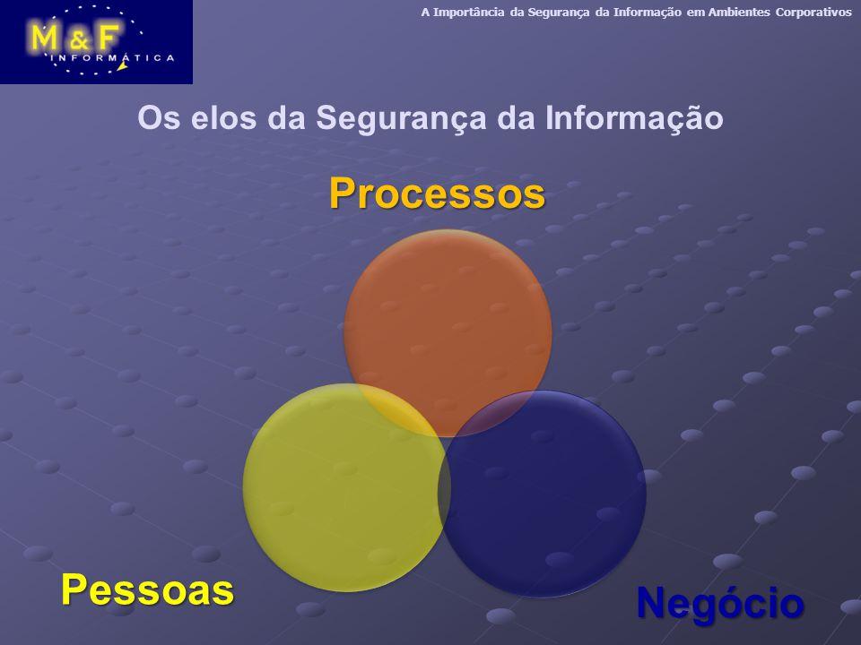 Os elos da Segurança da Informação A Importância da Segurança da Informação em Ambientes CorporativosProcessos Pessoas Negócio