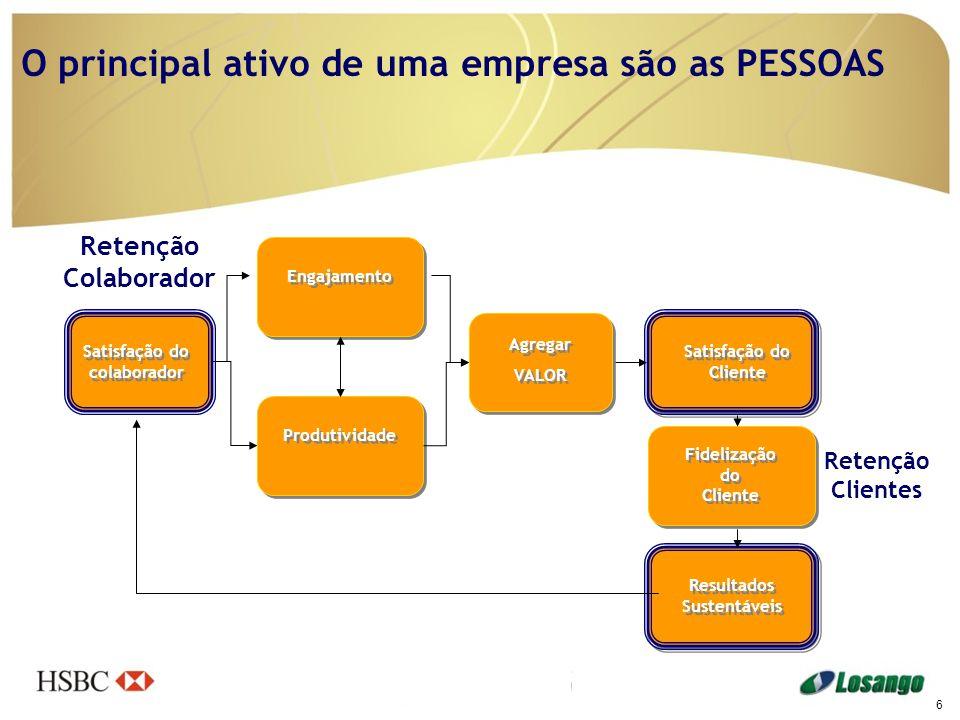 O principal ativo de uma empresa são as PESSOAS Engajamento Agregar VALOR Agregar VALOR Satisfação do Cliente Resultados Sustentáveis Produtividade Fi