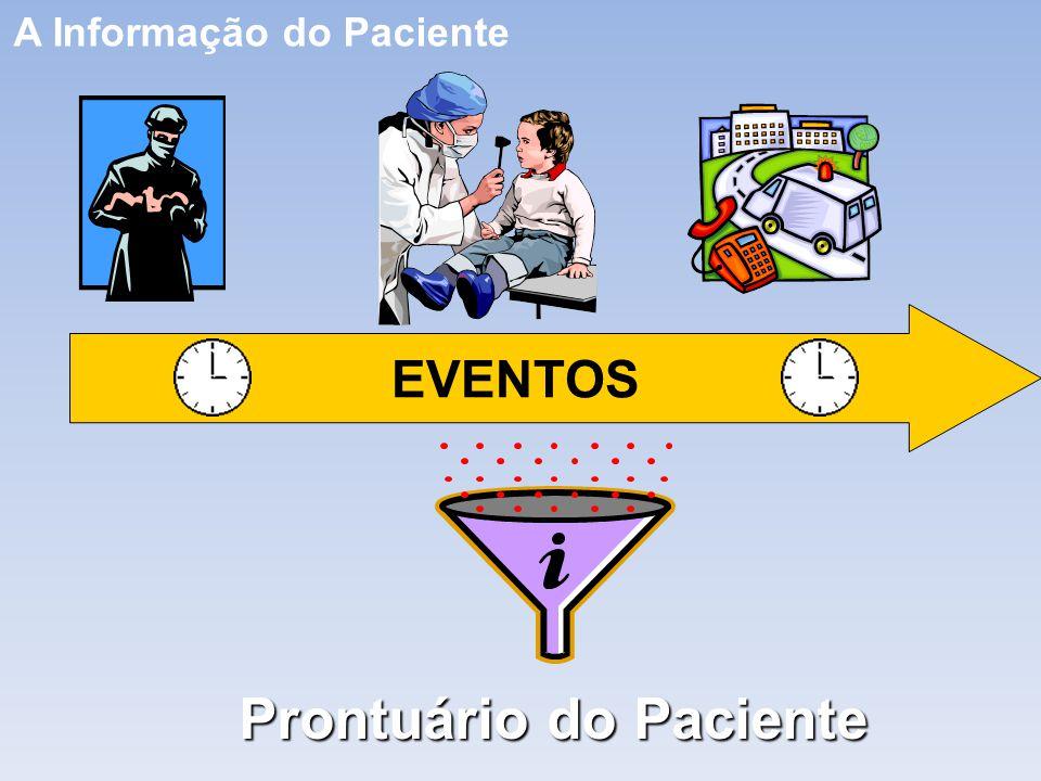 A Informação do Paciente Prontuário do Paciente EVENTOS
