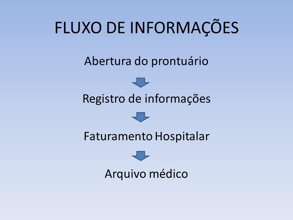FLUXO DE INFORMAÇÕES Abertura do prontuário Registro de informações Faturamento Hospitalar Arquivo médico