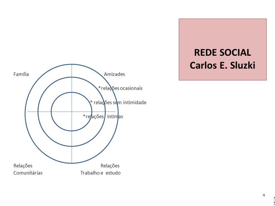 Família Amizades *relações ocasionais * relações sem intimidade *relações íntimas Relações Comunitárias Trabalho e estudo REDE SOCIAL Carlos E.