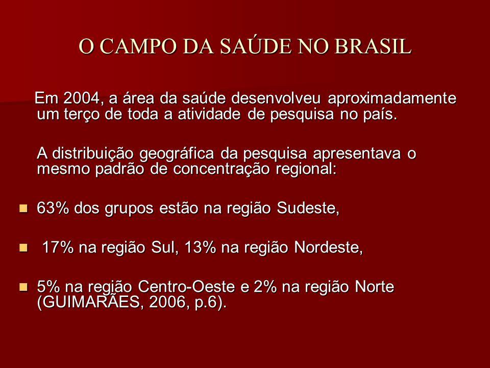 O CAMPO DA SAÚDE NO BRASIL Em 2004, a área da saúde desenvolveu aproximadamente um terço de toda a atividade de pesquisa no país.