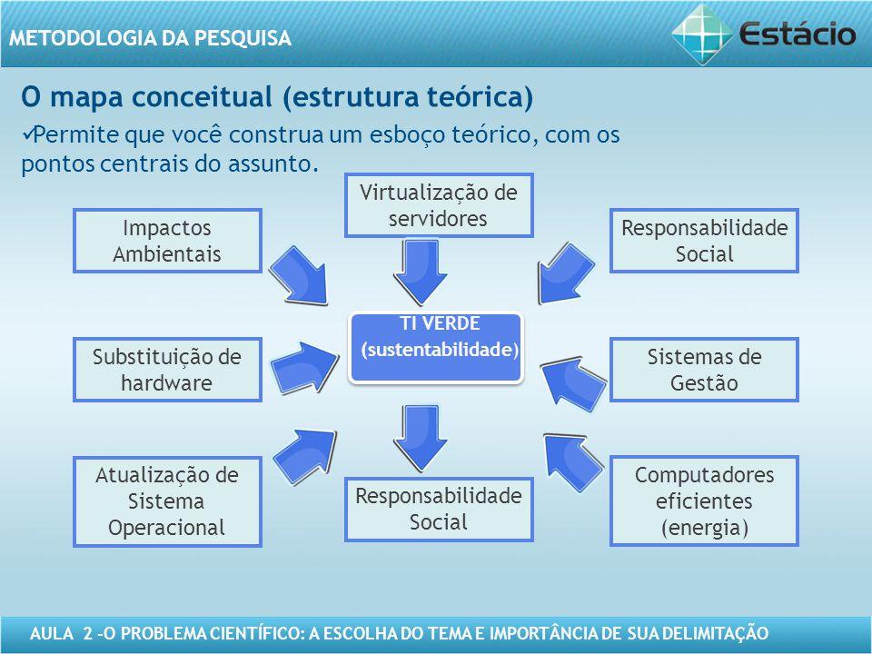 AULA 2 -O PROBLEMA CIENTÍFICO: A ESCOLHA DO TEMA E IMPORTÂNCIA DE SUA DELIMITAÇÃO METODOLOGIA DA PESQUISA O mapa conceitual (estrutura teórica) Permit