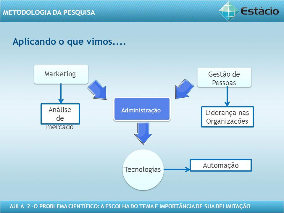 AULA 2 -O PROBLEMA CIENTÍFICO: A ESCOLHA DO TEMA E IMPORTÂNCIA DE SUA DELIMITAÇÃO METODOLOGIA DA PESQUISA Aplicando o que vimos.... Marketing Tecnolog