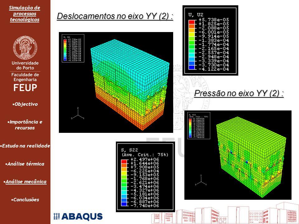 Simulação de processos tecnológicos Pressão no eixo YY (2) : Deslocamentos no eixo YY (2) : Objectivo Importância e recursos Estudo na realidade Análise térmica Análise mecânica Conclusões