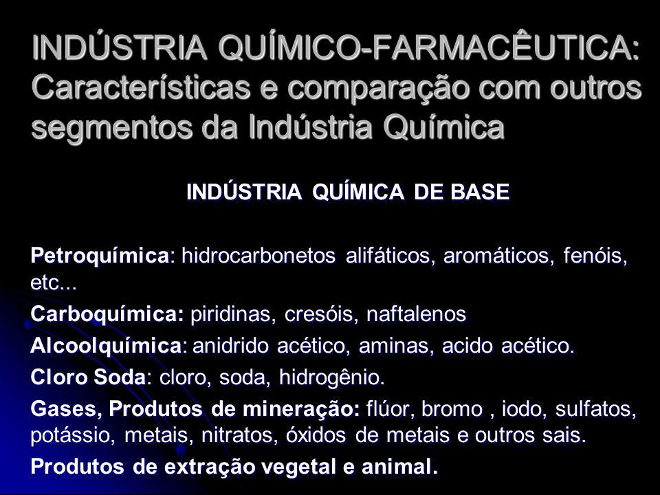 INDÚSTRIA QUÍMICO-FARMACÊUTICA: Características e comparação com outros segmentos da Indústria Química INDÚSTRIA QUÍMICA DE BASE Petroquímica: hidroca